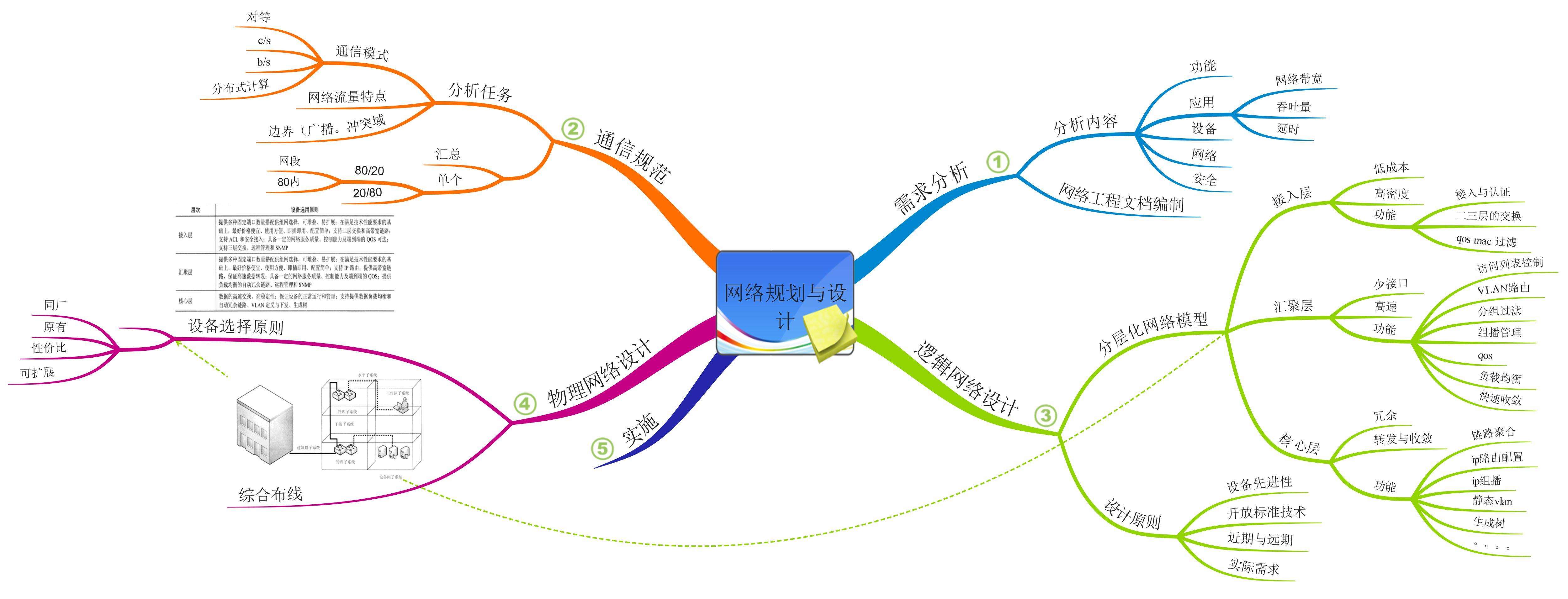 网络规划与设计